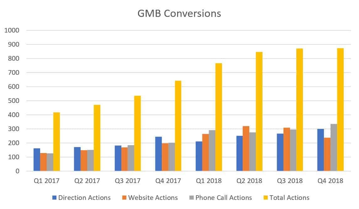 Google My Business Conversion Actions Graph