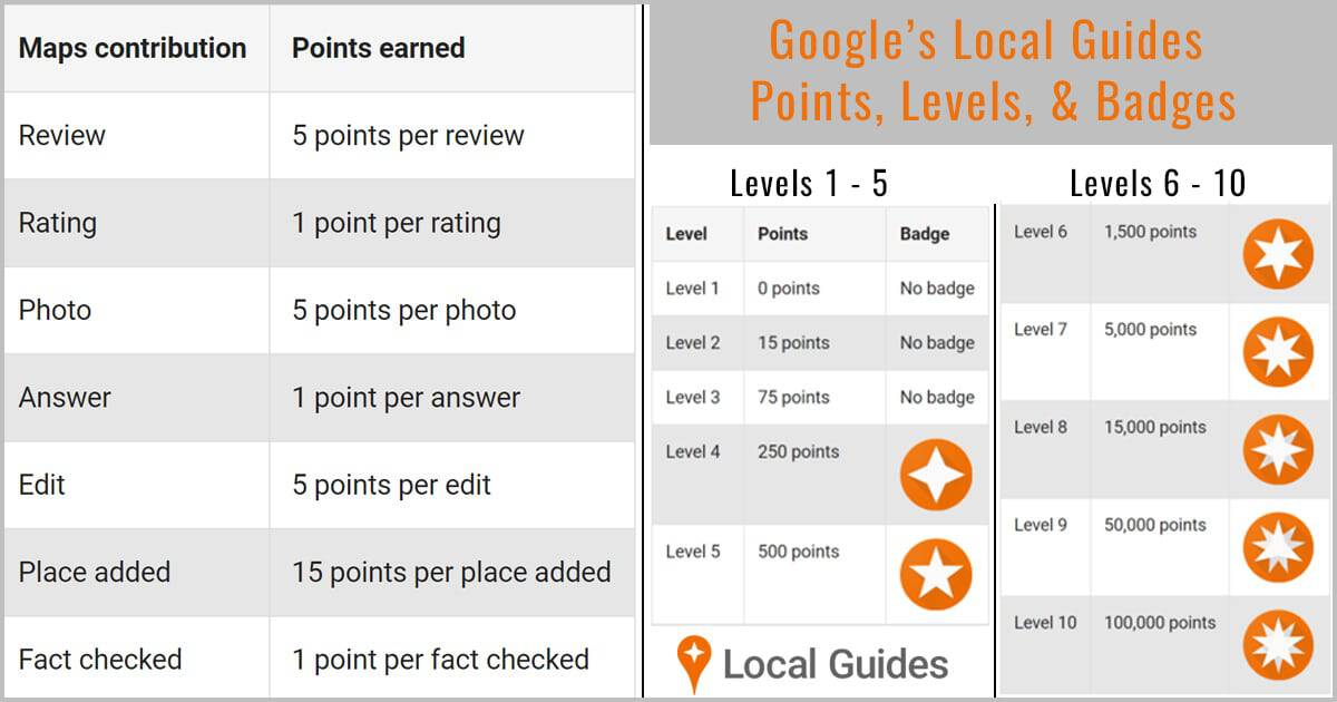 Google Local Guide Levels, Points, and Badges
