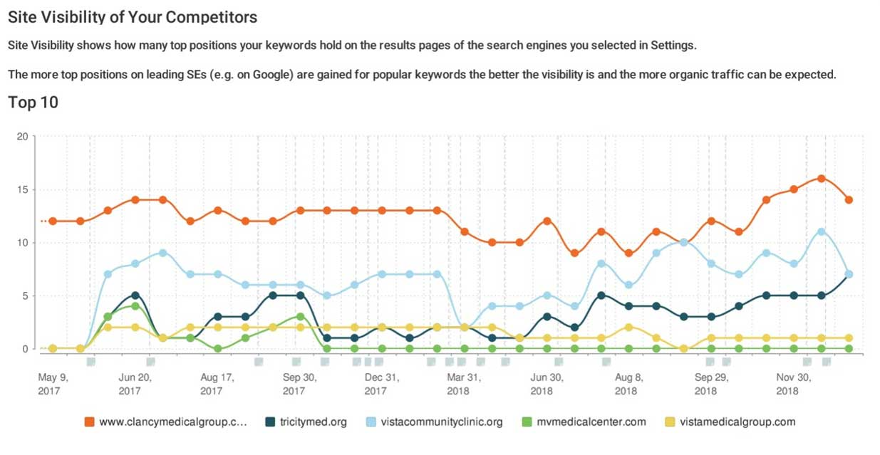 Website visibility compared with competitors