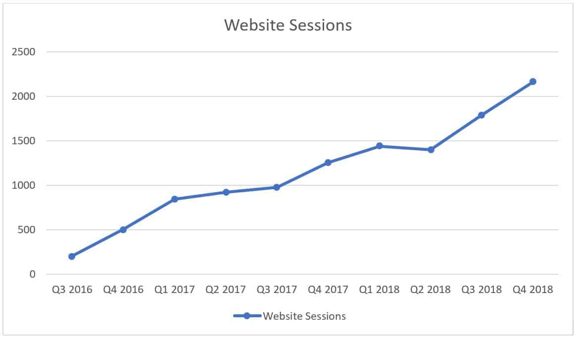 website sessions graph showing improvements